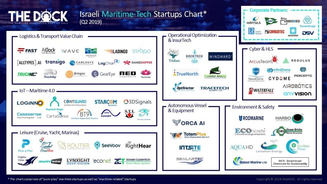 Maritime related startups at theDock