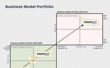 The Business Model Portfolio of Amazon. Image credit: Strategyzer.